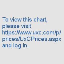 Ux U3O8 Price © UxC.com