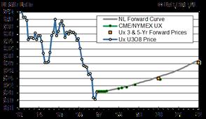 Ux 3 & 5-yr Forward Price Chart