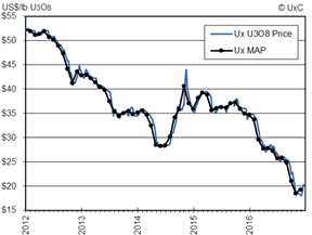 Ux Map Chart