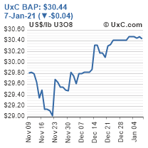 UxC Broker Averager Price (BAP)